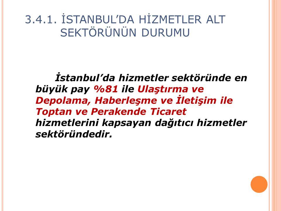 İstanbul'da hizmetler sektöründe en büyük pay %81 ile Ulaştırma ve Depolama, Haberleşme ve İletişim ile Toptan ve Perakende Ticaret hizmetlerini kapsa