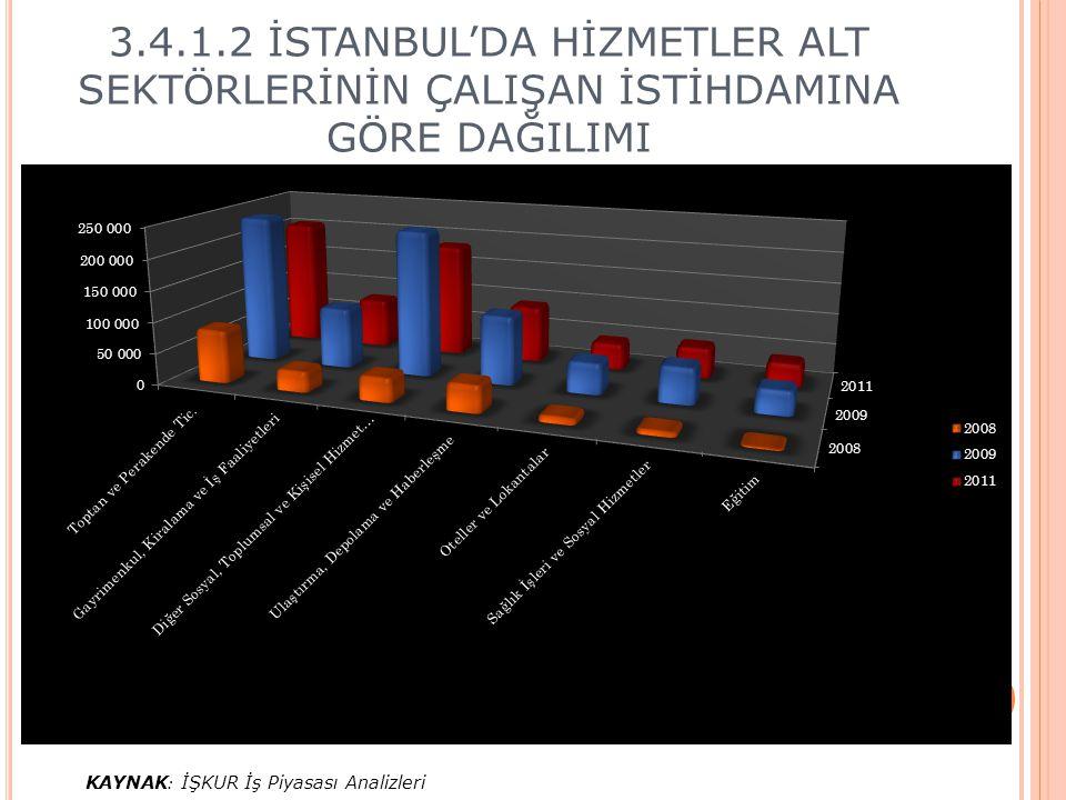 3.4.1.2 İSTANBUL'DA HİZMETLER ALT SEKTÖRLERİNİN ÇALIŞAN İSTİHDAMINA GÖRE DAĞILIMI KAYNAK : İŞKUR İş Piyasası Analizleri