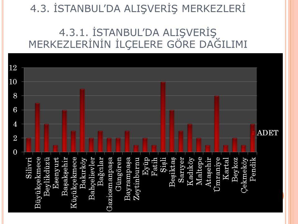 4.3. İSTANBUL'DA ALIŞVERİŞ MERKEZLERİ 4.3.1. İSTANBUL'DA ALIŞVERİŞ MERKEZLERİNİN İLÇELERE GÖRE DAĞILIMI