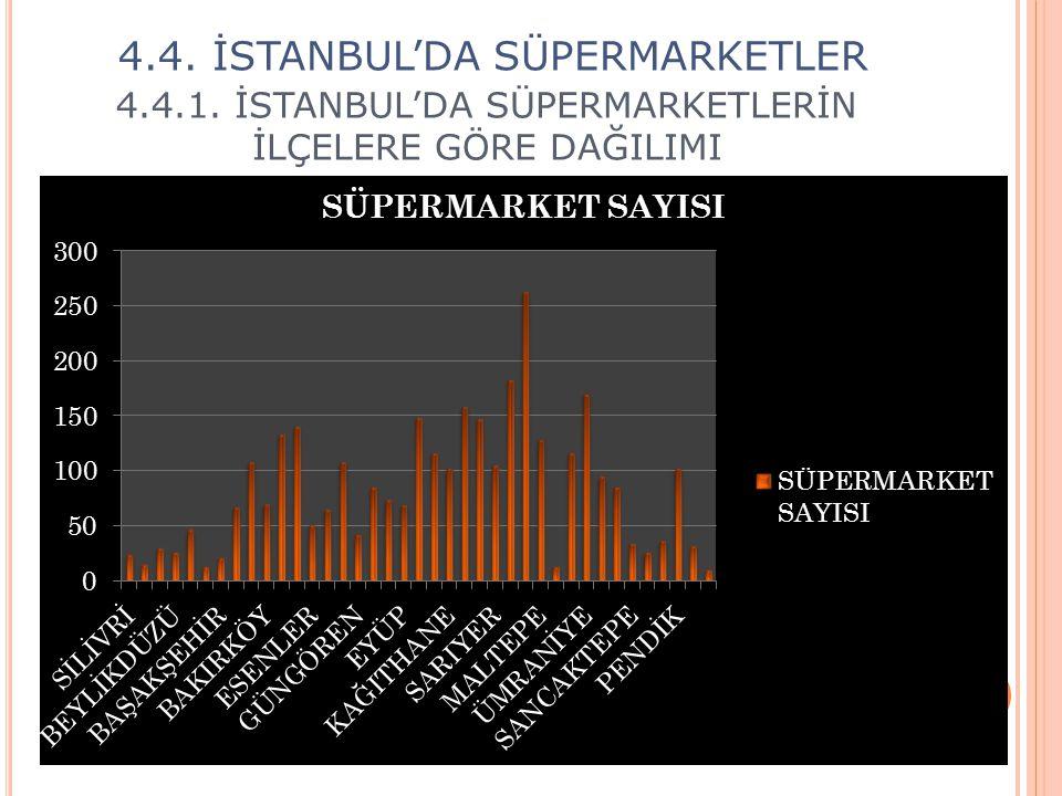 4.4.1. İSTANBUL'DA SÜPERMARKETLERİN İLÇELERE GÖRE DAĞILIMI 4.4. İSTANBUL'DA SÜPERMARKETLER