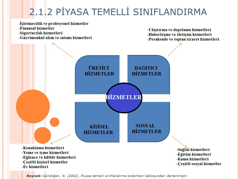 Kaynak: Gündoğan, N. (2002), Piyasa temelli sınıflandırma sistemleri tablosundan derlenmiştir. 2.1.2 PİYASA TEMELLİ SINIFLANDIRMA