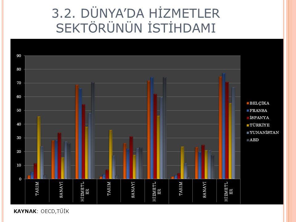Türkiye'de Toplam İstihdam ve İstihdamın Sektörlere Göre Dağılımı (1925-2008) 3.3 TÜRKİYE'DE HİZMETLER SEKTÖRÜNÜN İSTİHDAMI