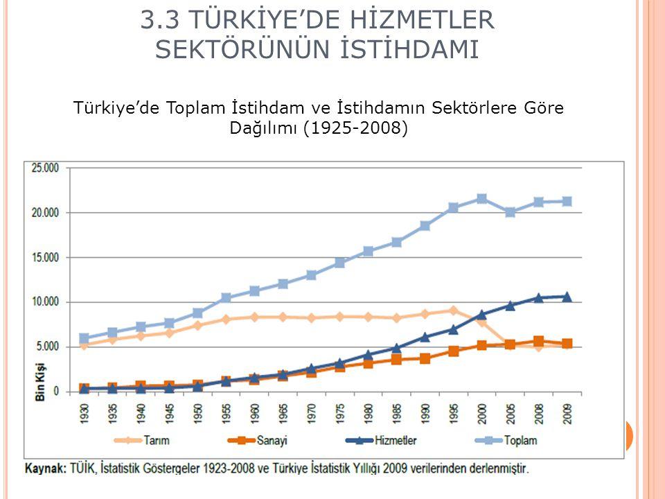KAYNAK : TUİK Sektörlerin GSMH içindeki yeri (1968-2006) Sektörlerin istihdam eğilimleri (2002-2007)
