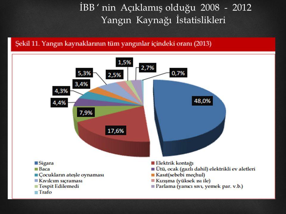 İBB ' nin Açıklamış olduğu 2008 - 2012 Yangın Kaynağı İstatislikleri Grafik – 2