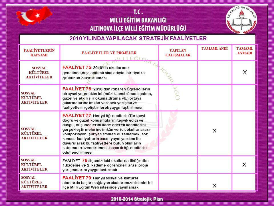 2010-2014 Stratejik Plan 2010 YILINDA YAPILACAK STRATEJİK FAALİYETLER FAALİYETLERİN KAPSAMI FAALİYETLER VE PROJELER YAPILAN ÇALIŞMALAR TAMAMLANDITAMAM