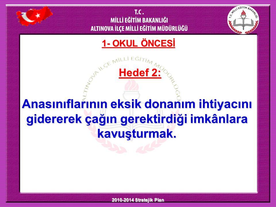 2010-2014 Stratejik Plan 1- OKUL ÖNCESİ Hedef 2: Anasınıflarının eksik donanım ihtiyacını gidererek çağın gerektirdiği imkânlara kavuşturmak.