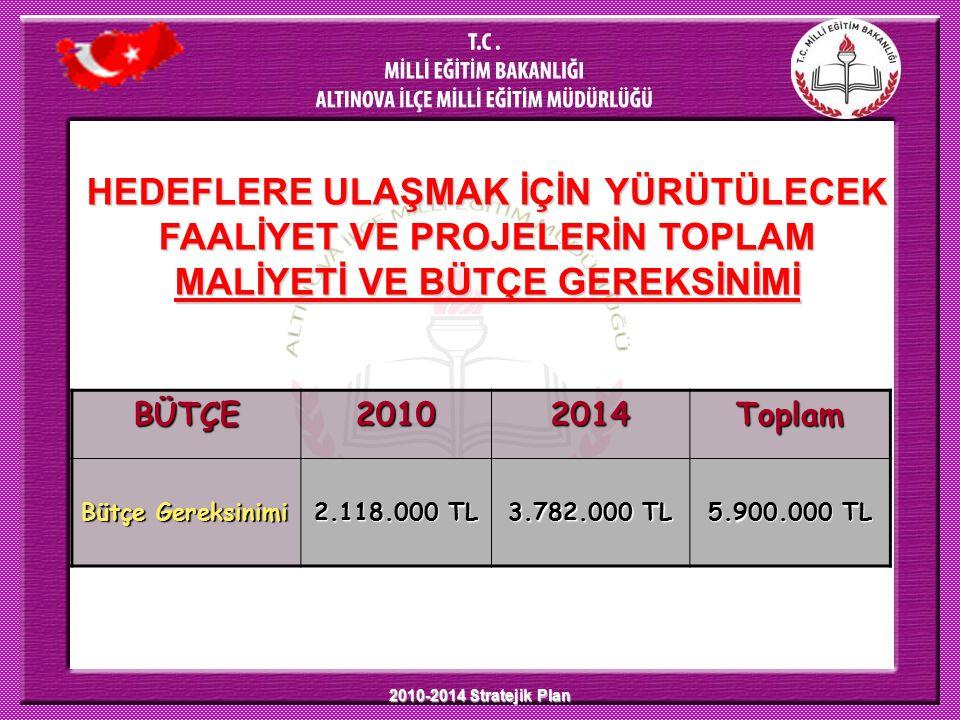 2010-2014 Stratejik Plan BÜTÇE20102014Toplam Bütçe Gereksinimi 2.118.000 TL 3.782.000 TL 5.900.000 TL HEDEFLERE ULAŞMAK İÇİN YÜRÜTÜLECEK FAALİYET VE PROJELERİN TOPLAM MALİYETİ VE BÜTÇE GEREKSİNİMİ