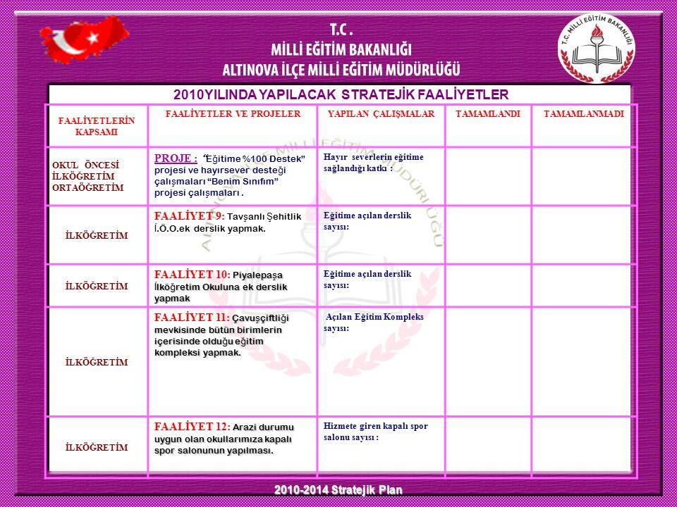 2010-2014 Stratejik Plan 2010YILINDA YAPILACAK STRATEJİK FAALİYETLER FAALİYETLERİN KAPSAMI FAALİYETLER VE PROJELERYAPILAN ÇALIŞMALARTAMAMLANDITAMAMLAN