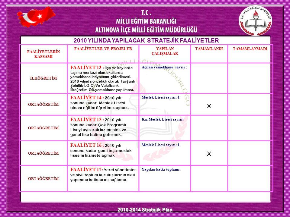 2010-2014 Stratejik Plan 2010 YILINDA YAPILACAK STRATEJİK FAALİYETLER FAALİYETLERİN KAPSAMI FAALİYETLER VE PROJELERYAPILAN ÇALIŞMALAR TAMAMLANDITAMAMLANMADI İLKÖĞRETİM 2010 FAALİYET 13 : İ lçe ve köylerde ta ş ıma merkezi olan okullarda yemekhane ihtiyacının giderilmesi.