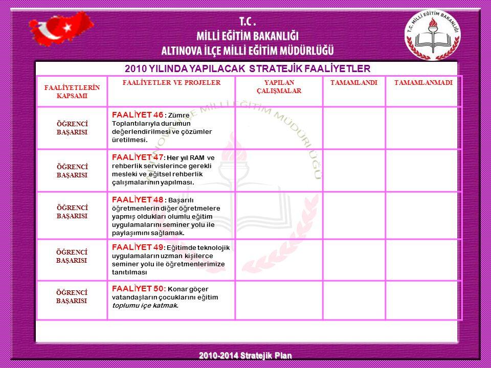 2010-2014 Stratejik Plan 2010 YILINDA YAPILACAK STRATEJİK FAALİYETLER FAALİYETLERİN KAPSAMI FAALİYETLER VE PROJELERYAPILAN ÇALIŞMALAR TAMAMLANDITAMAMLANMADI ÖĞRENCİ BAŞARISI FAAL İ YET 46 : Zümre Toplantılarıyla durumun de ğ erlendirilmesi ve çözümler üretilmesi.