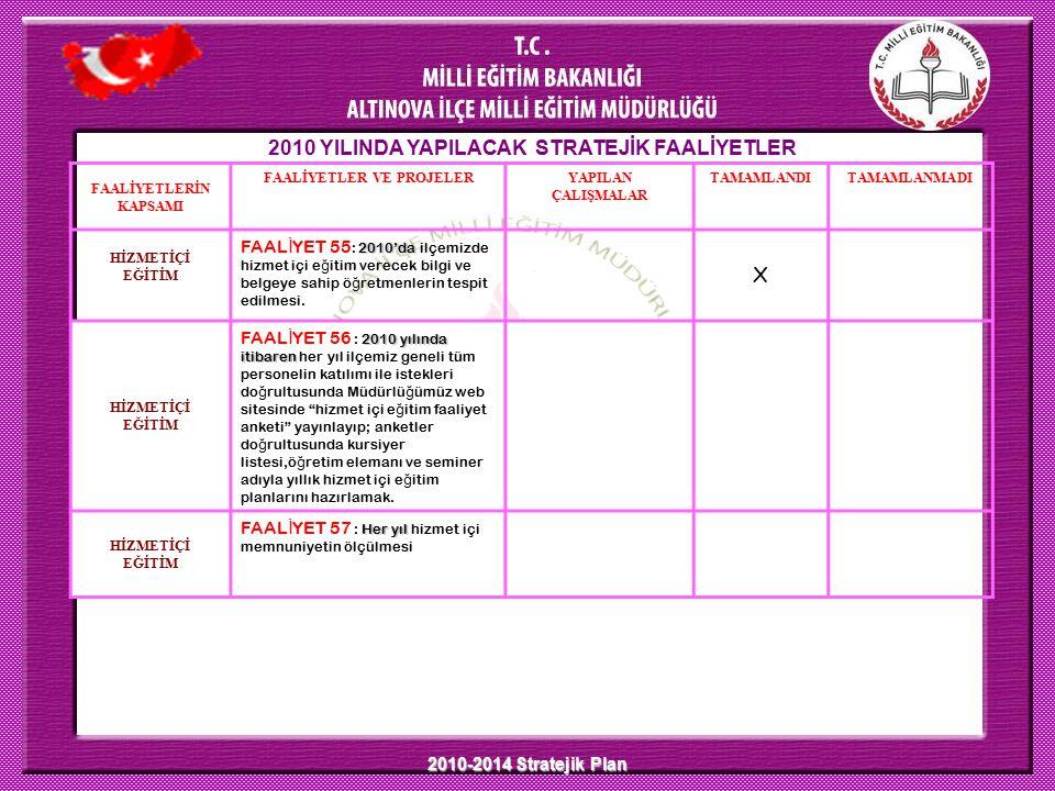 2010-2014 Stratejik Plan 2010 YILINDA YAPILACAK STRATEJİK FAALİYETLER FAALİYETLERİN KAPSAMI FAALİYETLER VE PROJELERYAPILAN ÇALIŞMALAR TAMAMLANDITAMAMLANMADI HİZMETİÇİ EĞİTİM 2010'da FAAL İ YET 55 : 2010'da ilçemizde hizmet içi e ğ itim verecek bilgi ve belgeye sahip ö ğ retmenlerin tespit edilmesi.