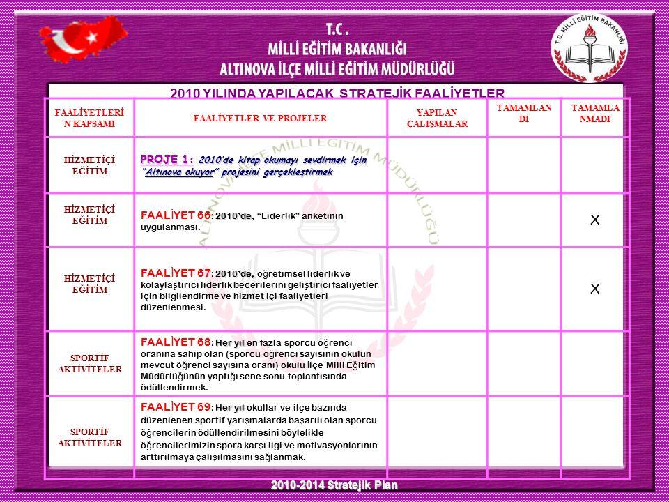 2010-2014 Stratejik Plan 2010 YILINDA YAPILACAK STRATEJİK FAALİYETLER FAALİYETLERİ N KAPSAMI FAALİYETLER VE PROJELER YAPILAN ÇALIŞMALAR TAMAMLAN DI TA