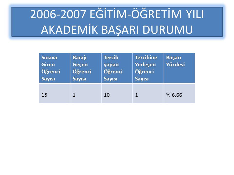 2006-2007 EĞİTİM-ÖĞRETİM YILI AKADEMİK BAŞARI DURUMU Sınava Giren Öğrenci Sayısı Barajı Geçen Öğrenci Sayısı Tercih yapan Öğrenci Sayısı Tercihine Yerleşen Öğrenci Sayısı Başarı Yüzdesi 151101% 6,66