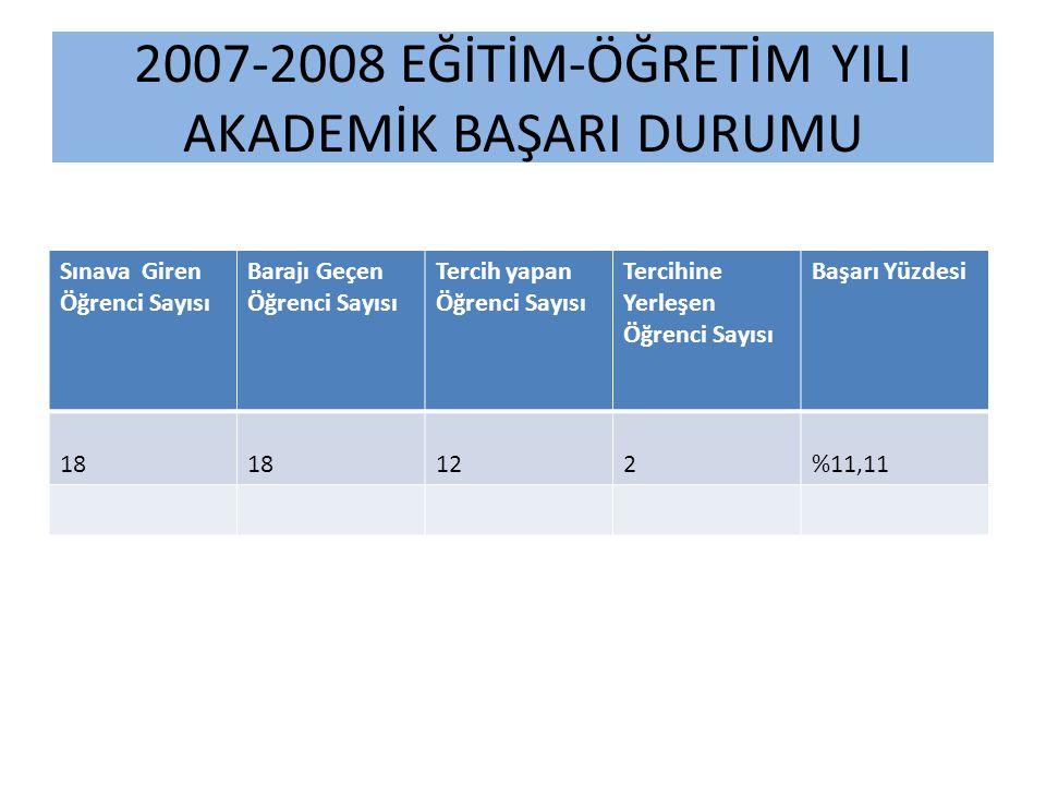 2007-2008 EĞİTİM-ÖĞRETİM YILI AKADEMİK BAŞARI DURUMU Sınava Giren Öğrenci Sayısı Barajı Geçen Öğrenci Sayısı Tercih yapan Öğrenci Sayısı Tercihine Yerleşen Öğrenci Sayısı Başarı Yüzdesi 18 122%11,11