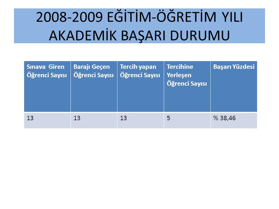 2008-2009 EĞİTİM-ÖĞRETİM YILI AKADEMİK BAŞARI DURUMU Sınava Giren Öğrenci Sayısı Barajı Geçen Öğrenci Sayısı Tercih yapan Öğrenci Sayısı Tercihine Yer