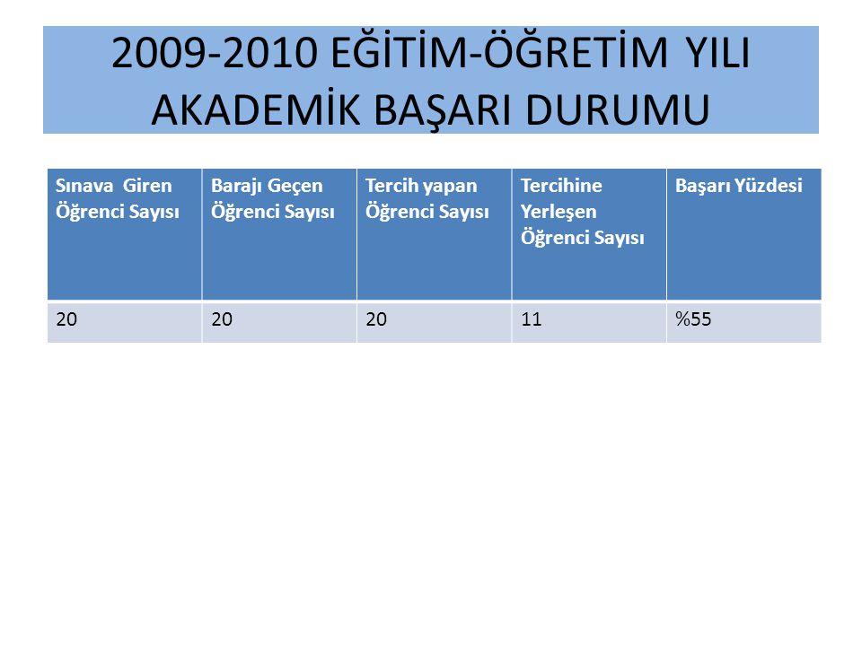 2009-2010 EĞİTİM-ÖĞRETİM YILI AKADEMİK BAŞARI DURUMU Sınava Giren Öğrenci Sayısı Barajı Geçen Öğrenci Sayısı Tercih yapan Öğrenci Sayısı Tercihine Yer