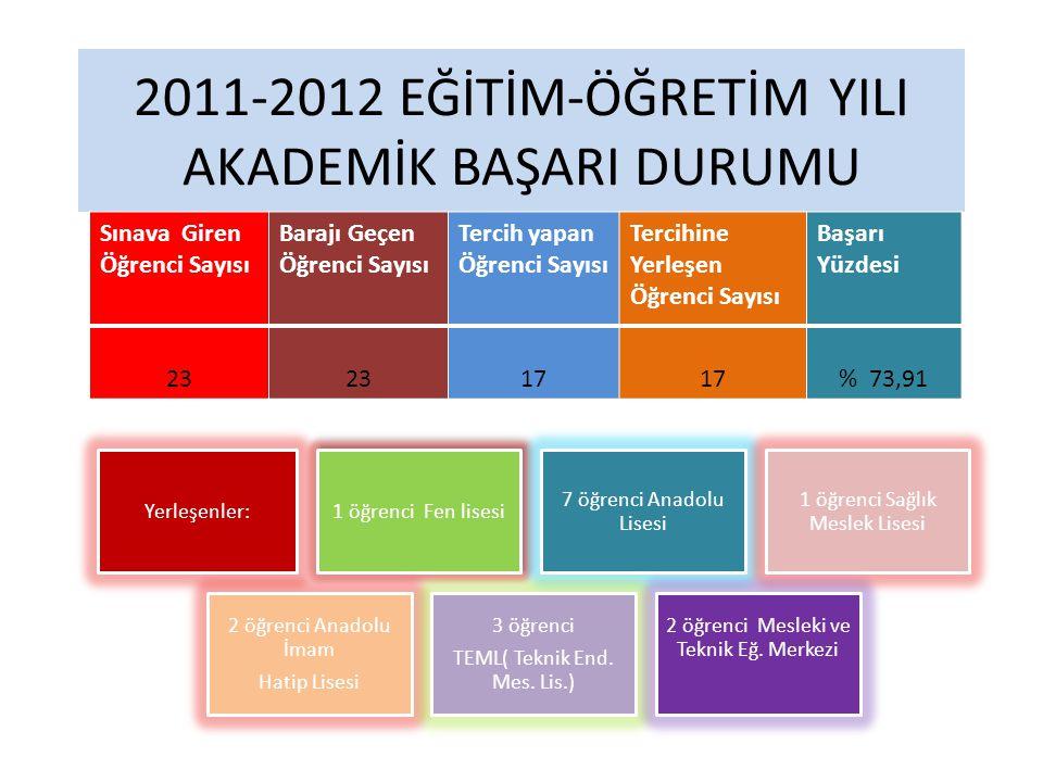 2011-2012 EĞİTİM-ÖĞRETİM YILI AKADEMİK BAŞARI DURUMU Sınava Giren Öğrenci Sayısı Barajı Geçen Öğrenci Sayısı Tercih yapan Öğrenci Sayısı Tercihine Yerleşen Öğrenci Sayısı Başarı Yüzdesi 23 17 % 73,91 Yerleşenler: 1 öğrenci Fen lisesi 7 öğrenci Anadolu Lisesi 1 öğrenci Sağlık Meslek Lisesi 2 öğrenci Anadolu İmam Hatip Lisesi 3 öğrenci TEML( Teknik End.