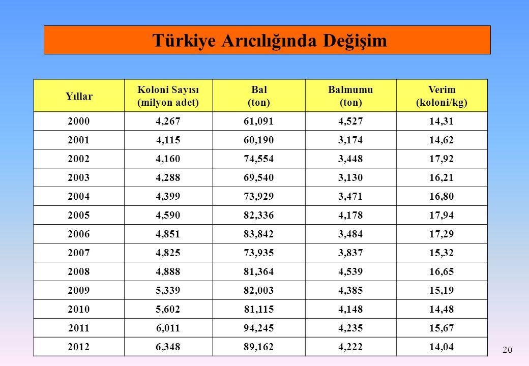 20 Türkiye Arıcılığında Değişim Yıllar Koloni Sayısı (milyon adet) Bal (ton) Balmumu (ton) Verim (koloni/kg) 20004,26761,0914,52714,31 20014,11560,190