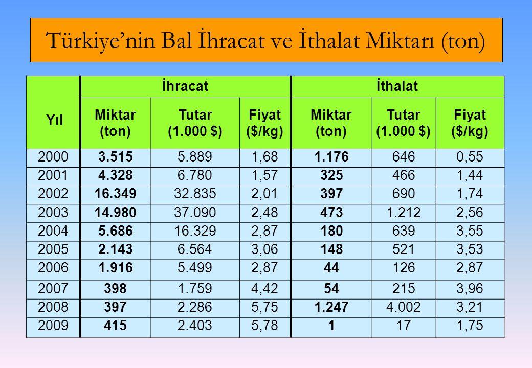 Türkiye'nin Bal İhracat ve İthalat Miktarı (ton) Yıl İhracatİthalat Miktar (ton) Tutar (1.000 $) Fiyat ($/kg) Miktar (ton) Tutar (1.000 $) Fiyat ($/kg