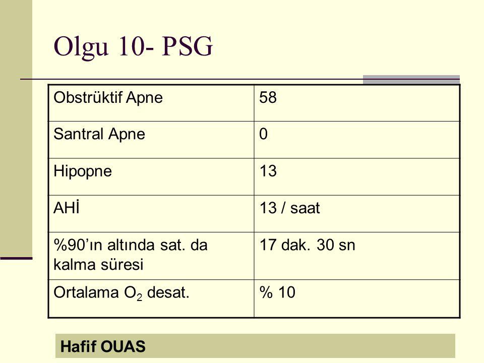 Olgu 10- PSG Obstrüktif Apne58 Santral Apne0 Hipopne13 AHİ13 / saat %90'ın altında sat.
