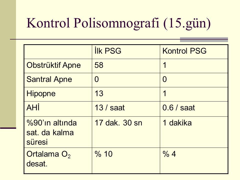 Kontrol Polisomnografi (15.gün) İlk PSGKontrol PSG Obstrüktif Apne581 Santral Apne00 Hipopne131 AHİ13 / saat0.6 / saat %90'ın altında sat.