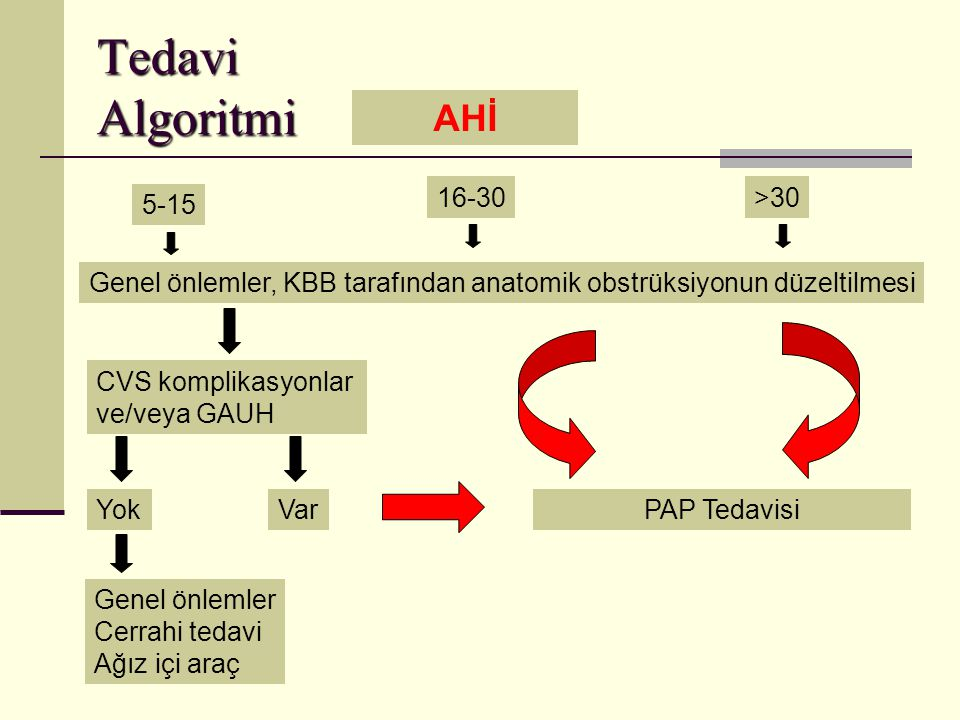 Tedavi Algoritmi AHİ 5-15 16-30>30 Genel önlemler, KBB tarafından anatomik obstrüksiyonun düzeltilmesi CVS komplikasyonlar ve/veya GAUH YokVar Genel önlemler Cerrahi tedavi Ağız içi araç PAP Tedavisi