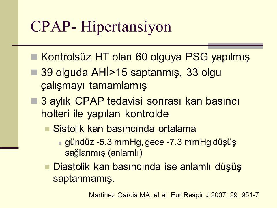 CPAP- Hipertansiyon Kontrolsüz HT olan 60 olguya PSG yapılmış 39 olguda AHİ>15 saptanmış, 33 olgu çalışmayı tamamlamış 3 aylık CPAP tedavisi sonrası kan basıncı holteri ile yapılan kontrolde Sistolik kan basıncında ortalama gündüz -5.3 mmHg, gece -7.3 mmHg düşüş sağlanmış (anlamlı) Diastolik kan basıncında ise anlamlı düşüş saptanmamış.