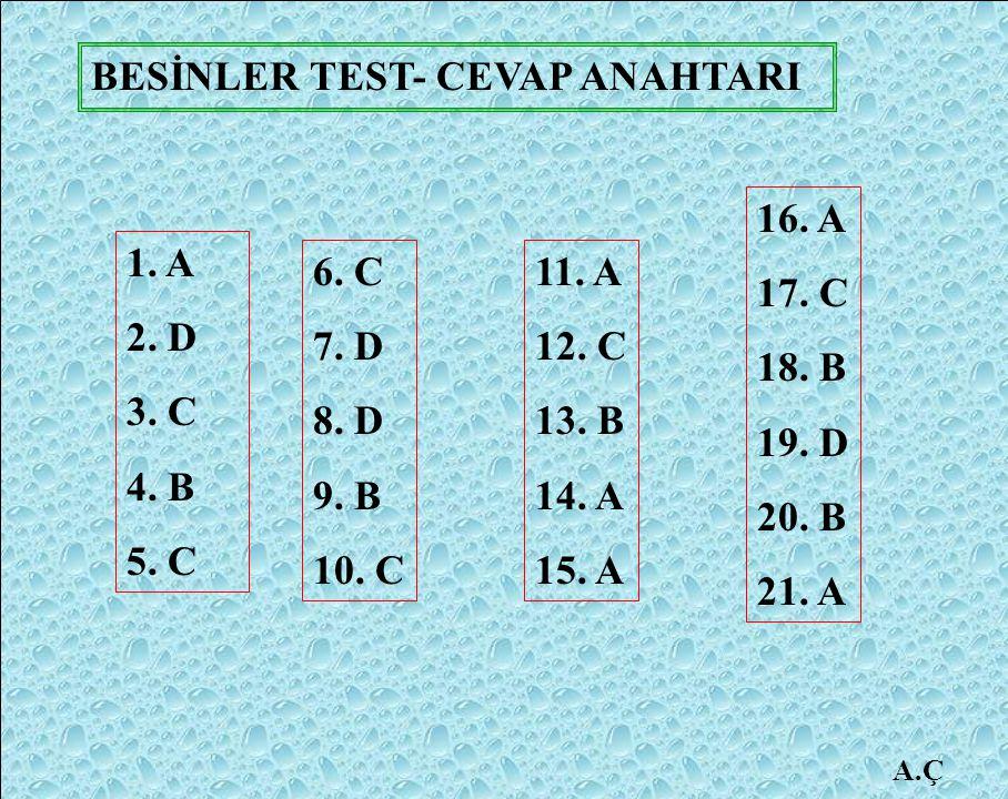 1. A 2. D 3. C 4. B 5. C 6. C 7. D 8. D 9. B 10. C 11. A 12. C 13. B 14. A 15. A 16. A 17. C 18. B 19. D 20. B 21. A BESİNLER TEST- CEVAP ANAHTARI
