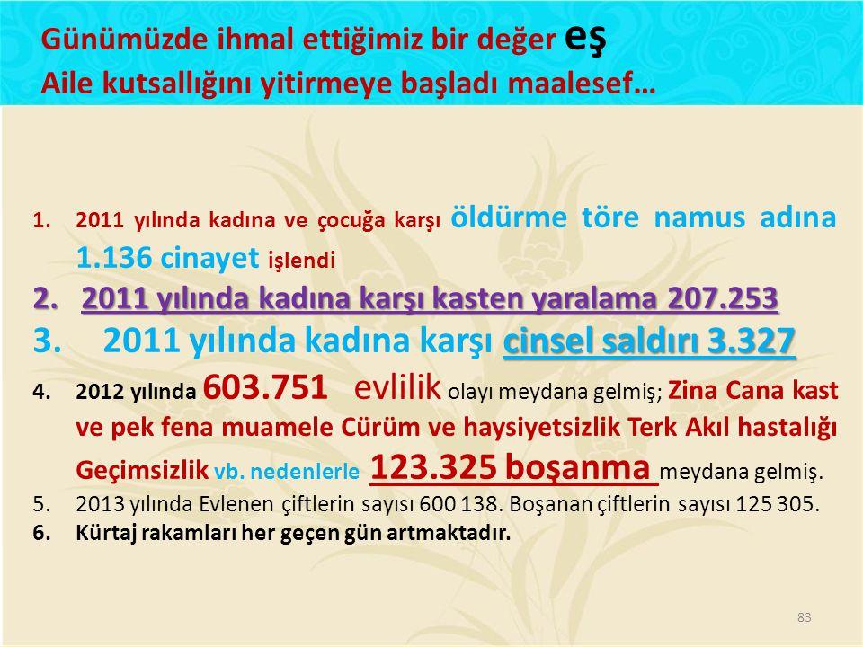 1.2011 yılında kadına ve çocuğa karşı öldürme töre namus adına 1.136 cinayet işlendi 2.2011 yılında kadına karşı kasten yaralama 207.253 cinsel saldır