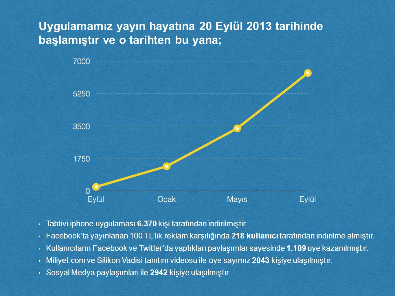 Uygulamamız yayın hayatına 20 Eylül 2013 tarihinde başlamıştır ve o tarihten bu yana; Tabtivi iphone uygulaması 6.370 kişi tarafından indirilmiştir.
