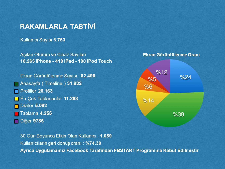 RAKAMLARLA TABTİVİ Kullanıcı Sayısı 6.753 Açılan Oturum ve Cihaz Sayıları 10.265 iPhone - 418 iPad - 108 iPod Touch Ekran Görüntülenme Sayısı: 82.496 Anasayfa ( Timeline ) 31.932 Profiller 20.163 En Çok Tablananlar 11.268 Diziler 5.092 Tablama 4.255 Diğer 9786 30 Gün Boyunca Etkin Olan Kullanıcı : 1.059 Kullanıcıların geri dönüş oranı : %74.38 Ayrıca Uygulamamız Facebook Tarafından FBSTART Programına Kabul Edilmiştir Ekran Görüntülenme Oranı