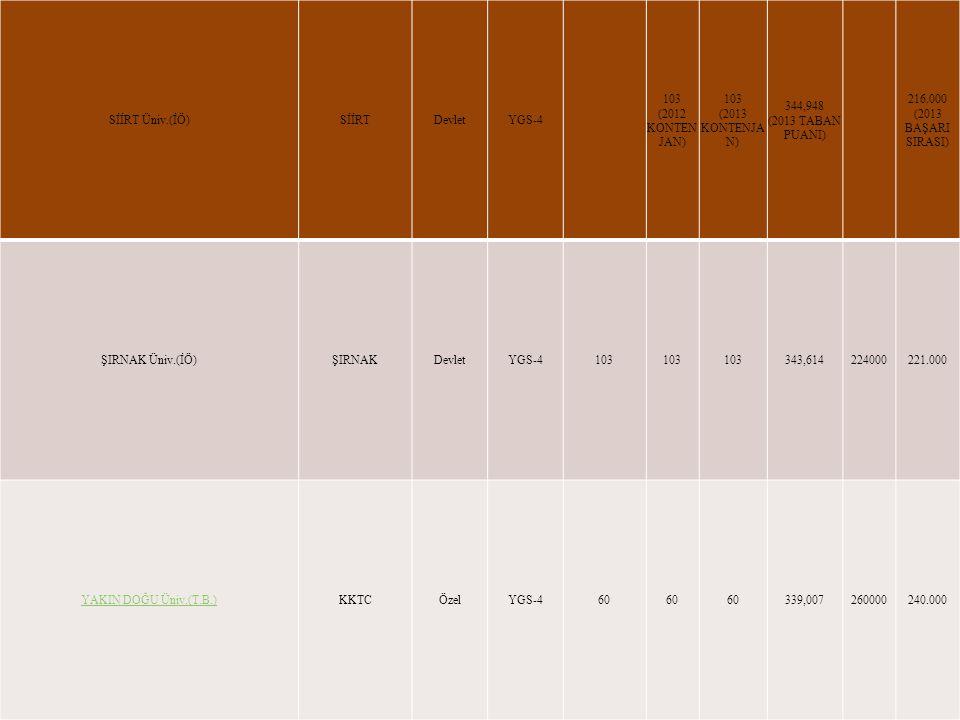 SİİRT Üniv.(İÖ)SİİRTDevletYGS-4 103 (2012 KONTEN JAN) 103 (2013 KONTENJA N) 344,948 (2013 TABAN PUANI) 216.000 (2013 BAŞARI SIRASI) ŞIRNAK Üniv.(İÖ)ŞIRNAKDevletYGS-4103 343,614224000221.000 YAKIN DOĞU Üniv.(T.B.)KKTCÖzelYGS-460 339,007260000240.000