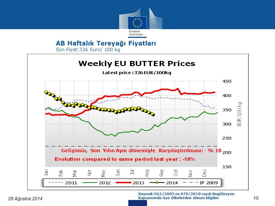 28 Ağustos 2014 10 AB Haftalık Tereyağı Fiyatları Son Fiyat:336 Euro/ 100 kg Gelişimin, Son Yılın Aynı dönemiyle Karşılaştırılması: - % 18 Kaynak:562/2005 ve 479/2010 sayılı Regülasyon kapsamında üye ülkelerden alınan bilgiler