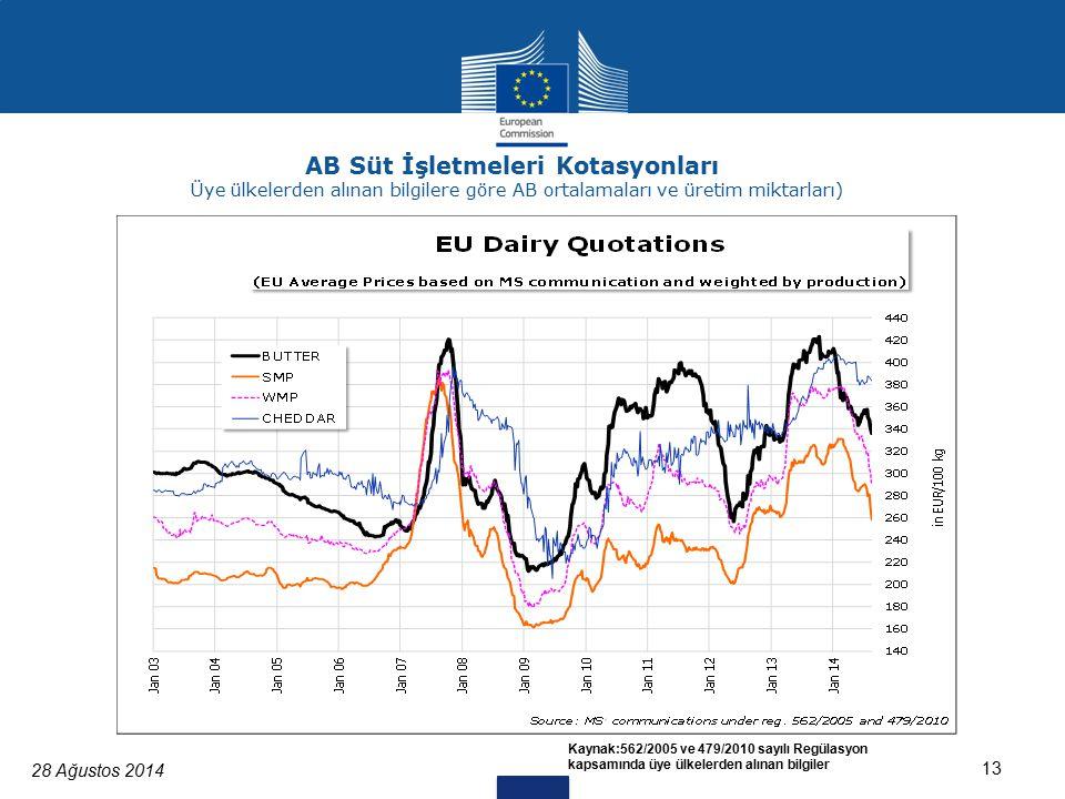 28 Ağustos 2014 13 AB Süt İşletmeleri Kotasyonları Üye ülkelerden alınan bilgilere göre AB ortalamaları ve üretim miktarları) Kaynak:562/2005 ve 479/2010 sayılı Regülasyon kapsamında üye ülkelerden alınan bilgiler
