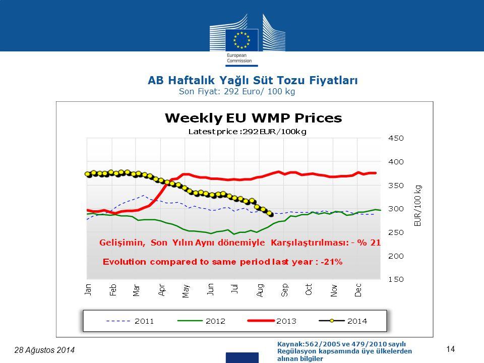 28 Ağustos 2014 14 Kaynak:562/2005 ve 479/2010 sayılı Regülasyon kapsamında üye ülkelerden alınan bilgiler AB Haftalık Yağlı Süt Tozu Fiyatları Son Fiyat: 292 Euro/ 100 kg Gelişimin, Son Yılın Aynı dönemiyle Karşılaştırılması: - % 21