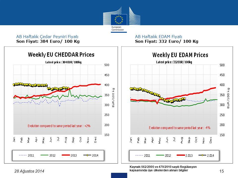 28 Ağustos 201415 Kaynak:562/2005 ve 479/2010 sayılı Regülasyon kapsamında üye ülkelerden alınan bilgiler AB Haftalık Çedar Peyniri Fiyatı Son Fiyat: 384 Euro/ 100 Kg AB Haftalık EDAM Fiyatı Son Fiyat: 332 Euro/ 100 Kg
