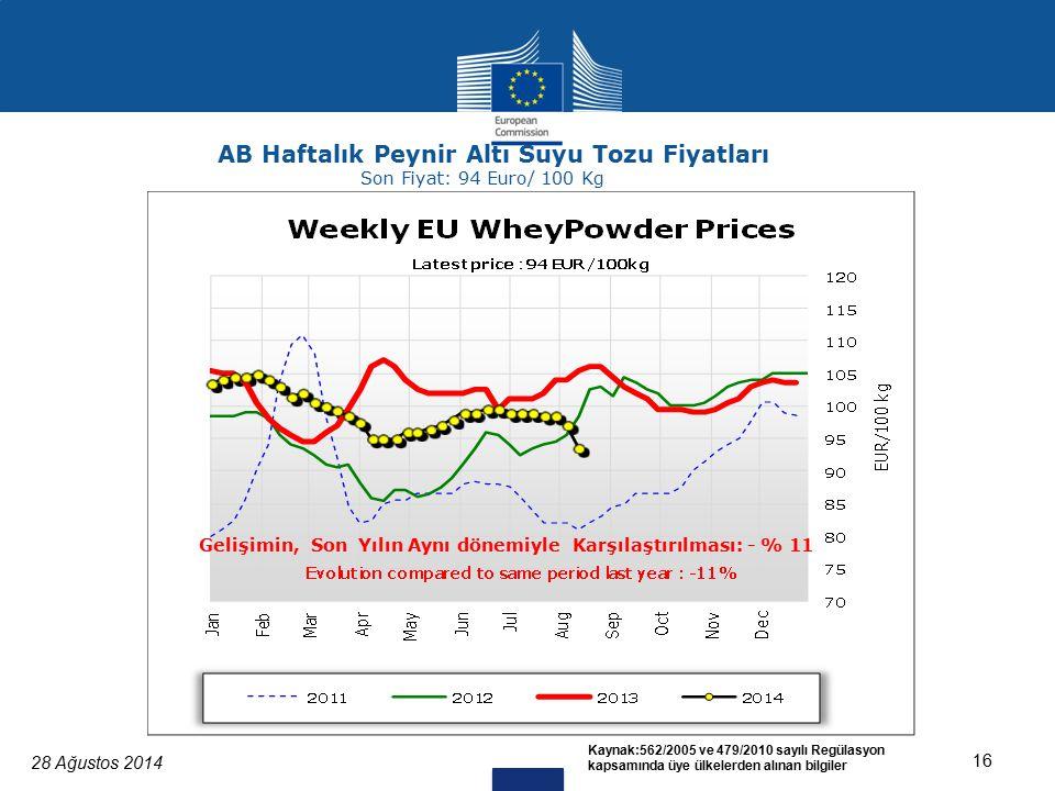 28 Ağustos 2014 16 Kaynak:562/2005 ve 479/2010 sayılı Regülasyon kapsamında üye ülkelerden alınan bilgiler AB Haftalık Peynir Altı Suyu Tozu Fiyatları Son Fiyat: 94 Euro/ 100 Kg Gelişimin, Son Yılın Aynı dönemiyle Karşılaştırılması: - % 11