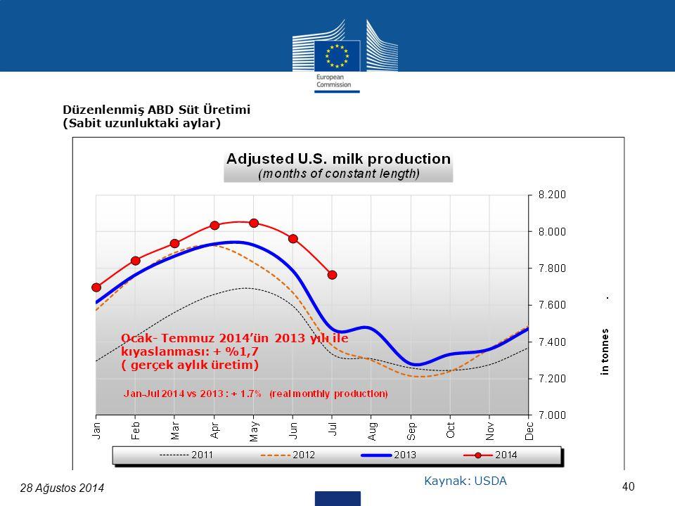 28 Ağustos 2014 40 Düzenlenmiş ABD Süt Üretimi (Sabit uzunluktaki aylar) Ocak- Temmuz 2014'ün 2013 yılı ile kıyaslanması: + %1,7 ( gerçek aylık üretim) Kaynak: USDA