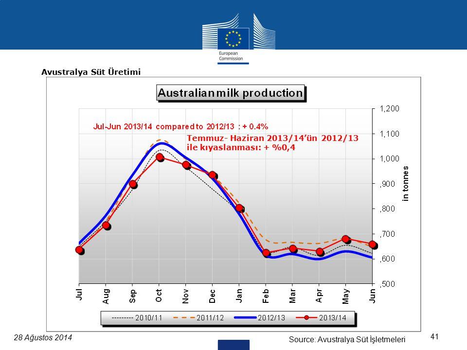 28 Ağustos 2014 41 Source: Avustralya Süt İşletmeleri Avustralya Süt Üretimi Temmuz- Haziran 2013/14'ün 2012/13 ile kıyaslanması: + %0,4