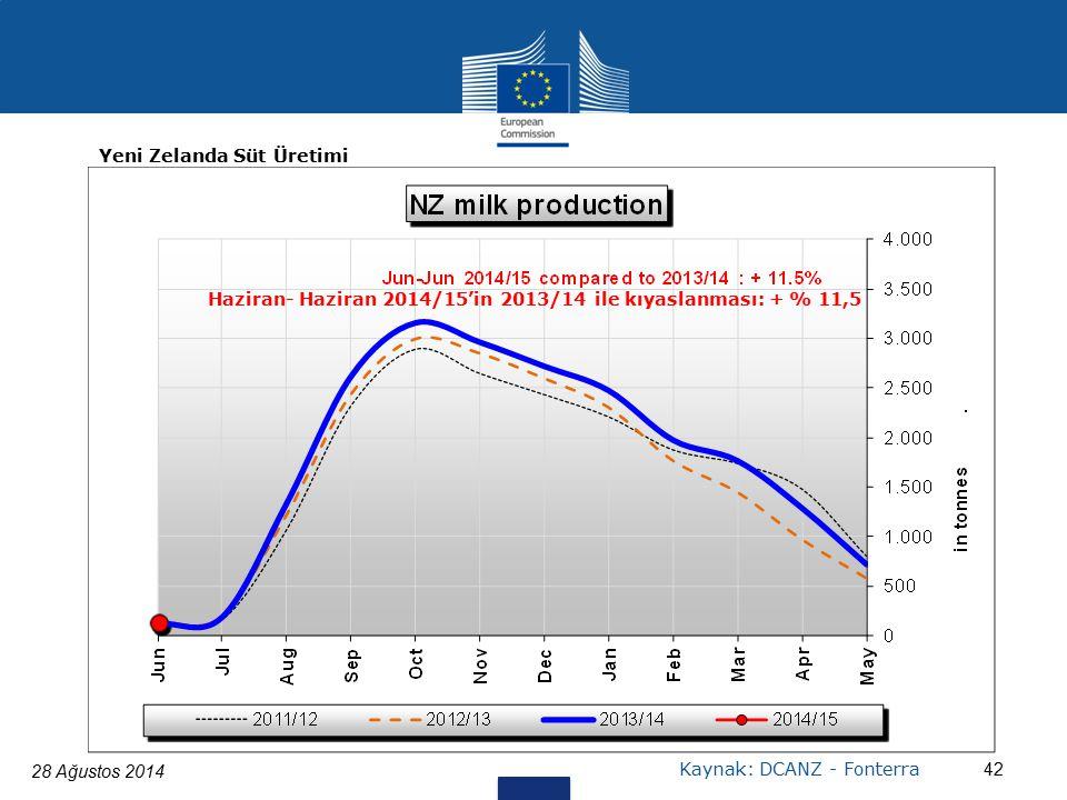 28 Ağustos 2014 42 Kaynak: DCANZ - Fonterra Yeni Zelanda Süt Üretimi Haziran- Haziran 2014/15'in 2013/14 ile kıyaslanması: + % 11,5