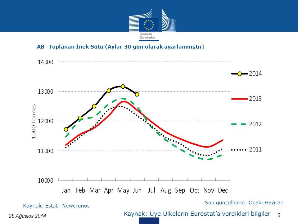 28 Ağustos 2014 5 Kaynak: Üye Ülkelerin Eurostat'a verdikleri bilgiler AB- Toplanan İnek Sütü (Aylar 30 gün olarak ayarlanmıştır) Kaynak: Estat- Newcronos Son güncelleme: Ocak- Haziran