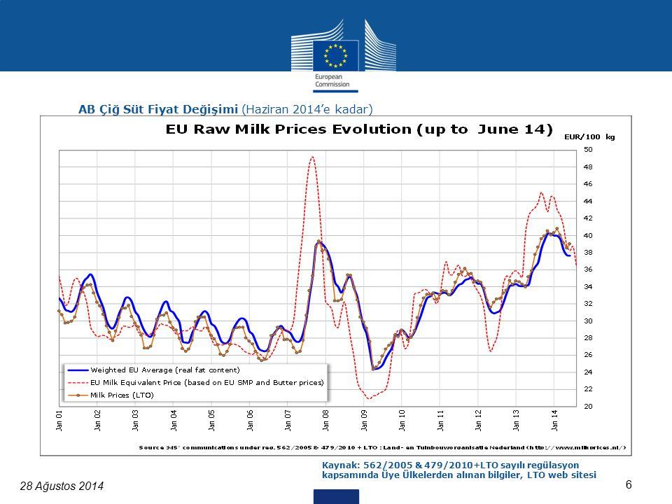 28 Ağustos 2014 6 AB Çiğ Süt Fiyat Değişimi (Haziran 2014'e kadar) Kaynak: 562/2005 & 479/2010+LTO sayılı regülasyon kapsamında Üye Ülkelerden alınan bilgiler, LTO web sitesi