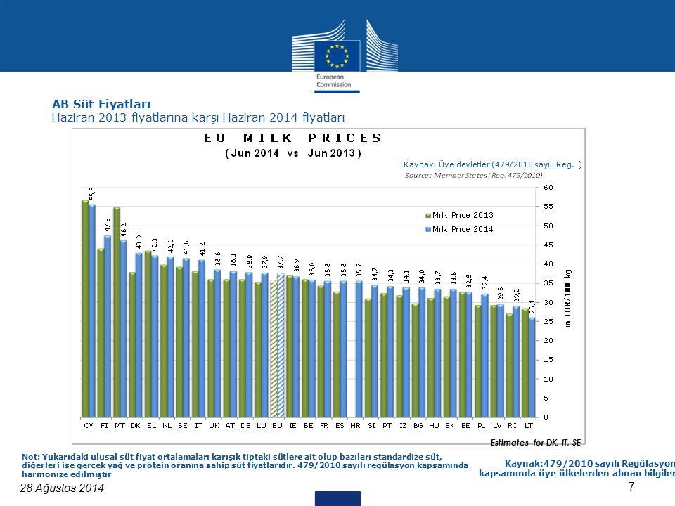 28 Ağustos 2014 7 Kaynak:479/2010 sayılı Regülasyon kapsamında üye ülkelerden alınan bilgiler Not: Yukarıdaki ulusal süt fiyat ortalamaları karışık tipteki sütlere ait olup bazıları standardize süt, diğerleri ise gerçek yağ ve protein oranına sahip süt fiyatlarıdır.
