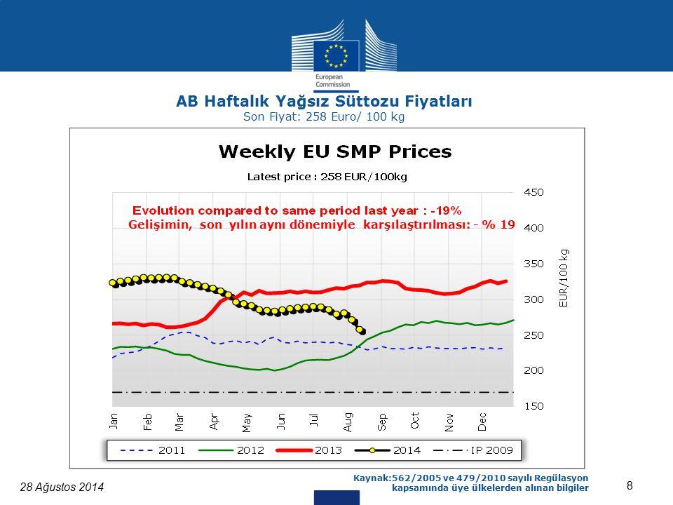 28 Ağustos 2014 8 Kaynak:562/2005 ve 479/2010 sayılı Regülasyon kapsamında üye ülkelerden alınan bilgiler AB Haftalık Yağsız Süttozu Fiyatları Son Fiyat: 258 Euro/ 100 kg Gelişimin, son yılın aynı dönemiyle karşılaştırılması: - % 19