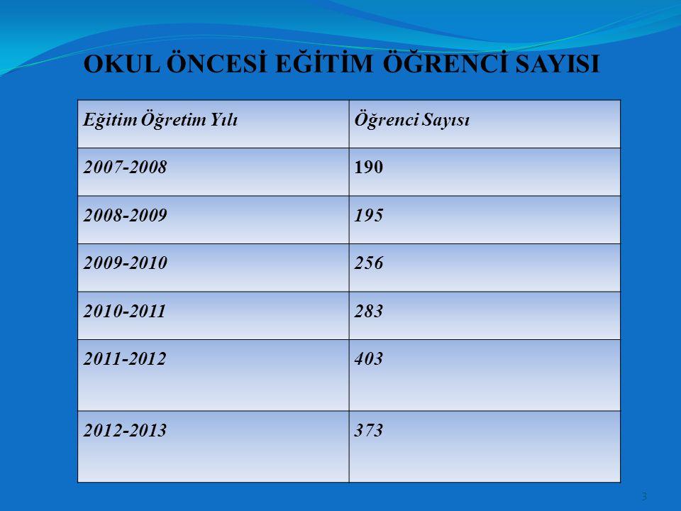 BAĞIMSIZ ANAOKULU BÜNYESİNDE İLÇE VE OKUL BAZINDA ÖĞRENCİ SAYILARI OKULADAY KAYIT KESİN KAYIT TOPLAM KAYIT ŞUBE SAYILARI Muratlı Belediyesi Papatya Anaokulu 070 5 Yavuz Sultan Selim Anaokulu 070 4 TOPLAM0140 9 4