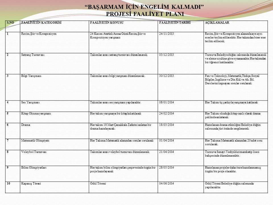 BAŞARMAM İÇİN ENGELİM KALMADI PROJESİ FAALİYET PLANI S.NOFAALİYETİN KATEGORİSİFAALİYETİN KONUSUFAALİYETİN TARİHİAÇIKLAMALAR 1Resim,Şiir ve Kompozisyon24 Kasım Atatürk Anma Günü Resim,Şiir ve Kompozisyon yarışması 24/11/2013Resim,Şiir ve Kompozisyon alanında ayrı ayrı eserler teslim edilecektir.