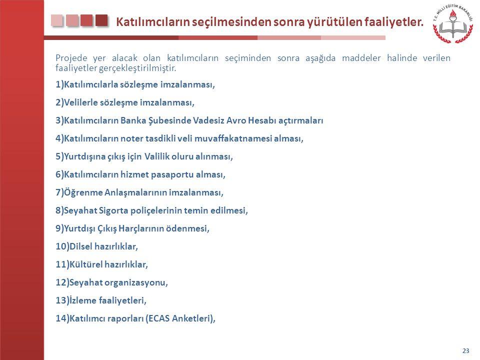 Katılımcıların seçilmesinden sonra yürütülen faaliyetler. Projede yer alacak olan katılımcıların seçiminden sonra aşağıda maddeler halinde verilen faa