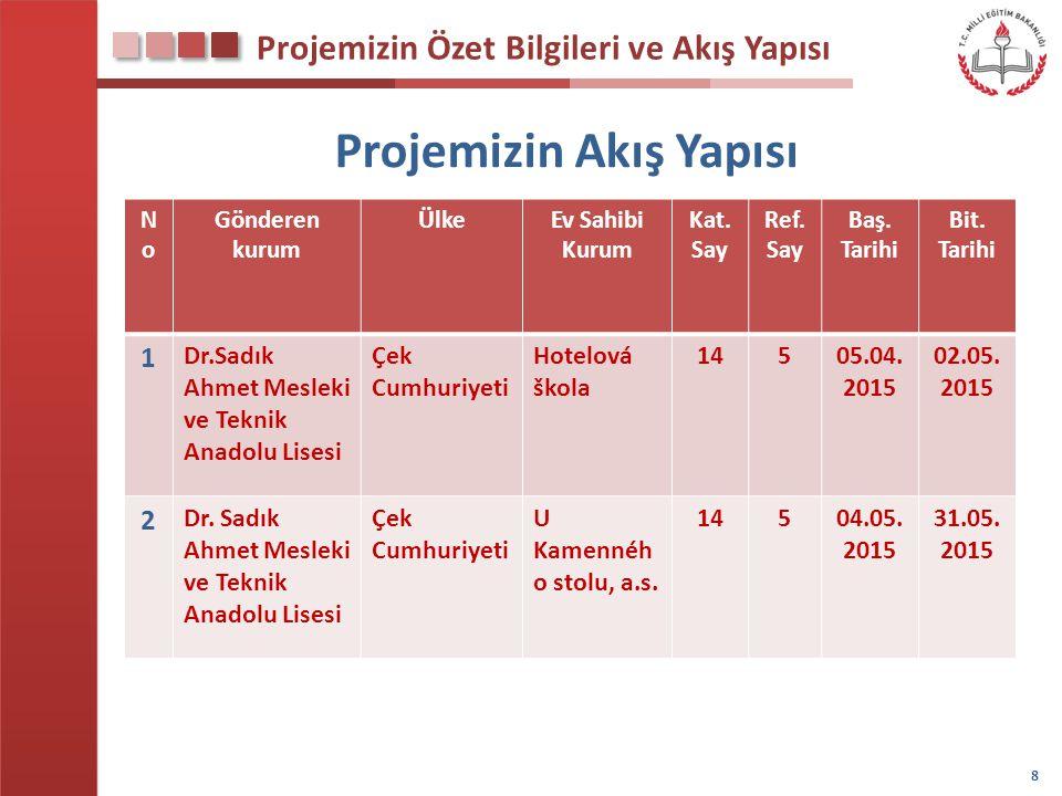 Türk Kültürünü Tanıtma Etkinliğimiz 59