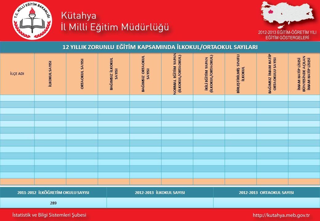 12 YILLIK ZORUNLU EĞİTİM KAPSAMINDA İLKOKUL/ORTAOKUL SAYILARI