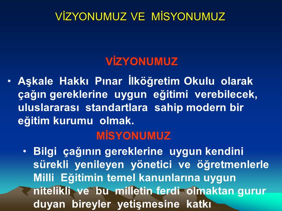 VİZYONUMUZ VE MİSYONUMUZ Aşkale Hakkı Pınar İlköğretim Okulu olarak çağın gereklerine uygun eğitimi verebilecek, uluslararası standartlara sahip moder